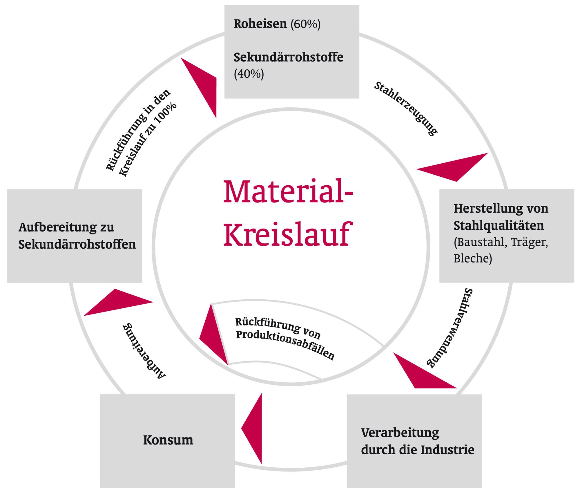 Götz GmbH Materialkreislauf